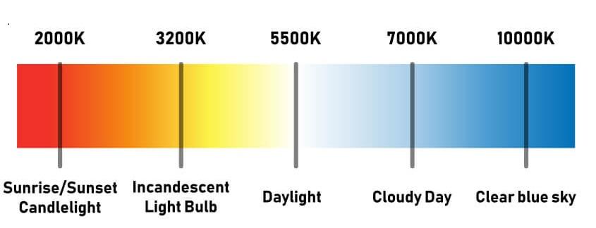 Kelvin Color Temperature of Incandescent Light Bulbs