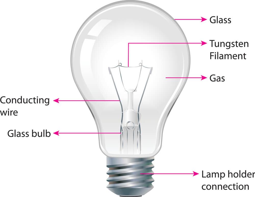working of Incandescent Light Bulbs